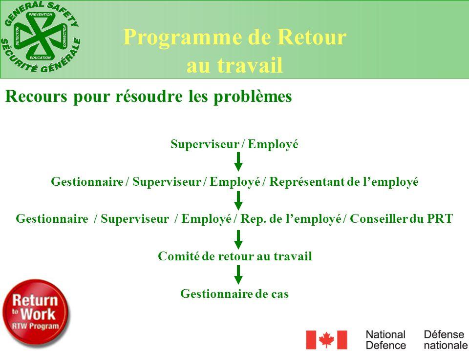 Recours pour résoudre les problèmes Superviseur / Employé Gestionnaire / Superviseur / Employé / Représentant de lemployé Gestionnaire / Superviseur /