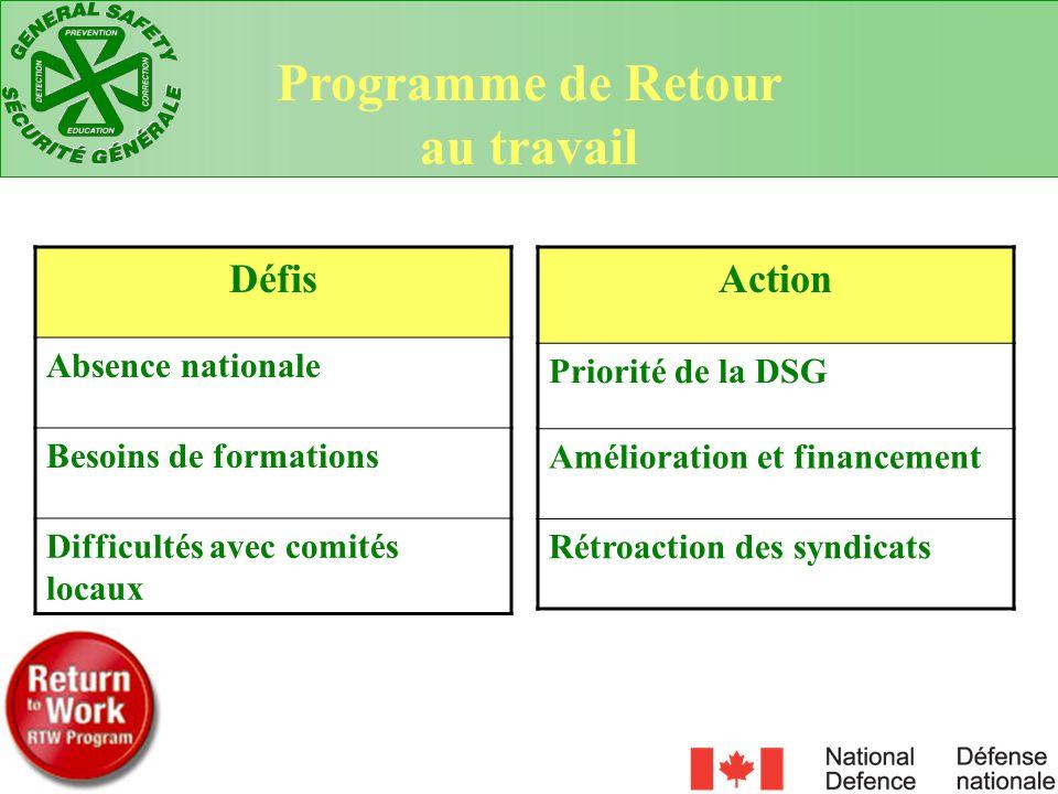 Défis Absence nationale Besoins de formations Difficultés avec comités locaux Action Priorité de la DSG Amélioration et financement Rétroaction des sy