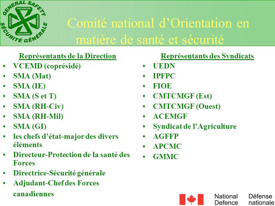 Mandat … mandaté, en vertu de la Partie II du Code canadien du travail, pour surveiller les programmes de santé et de sécurité au travail assujettis au code et/ou les politiques touchant les fonctionnaires.
