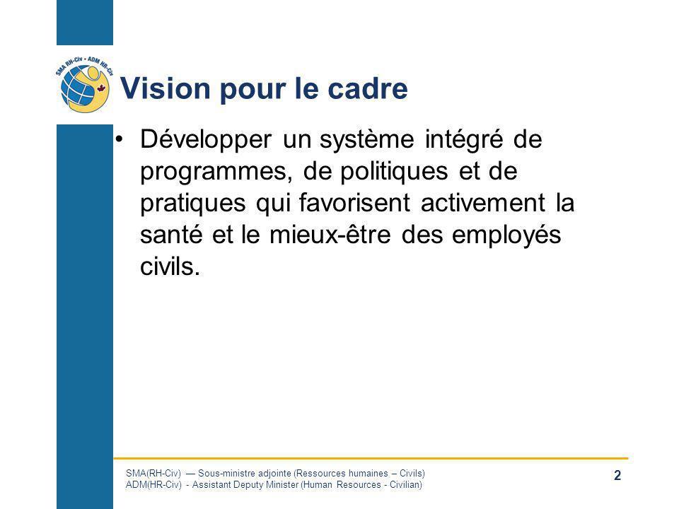 SMA(RH-Civ) Sous-ministre adjointe (Ressources humaines – Civils) ADM(HR-Civ) - Assistant Deputy Minister (Human Resources - Civilian) 2 Vision pour l