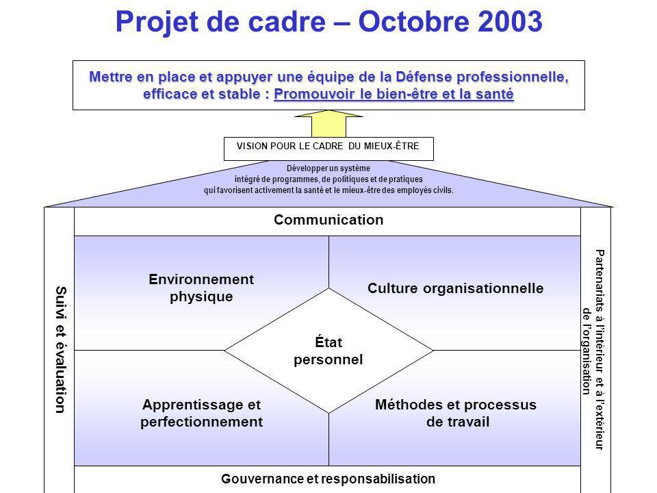 Environnement physique Culture organisationnelle Apprentissage et perfectionnement Méthodes et processus de travail État personnel Communication Gouve