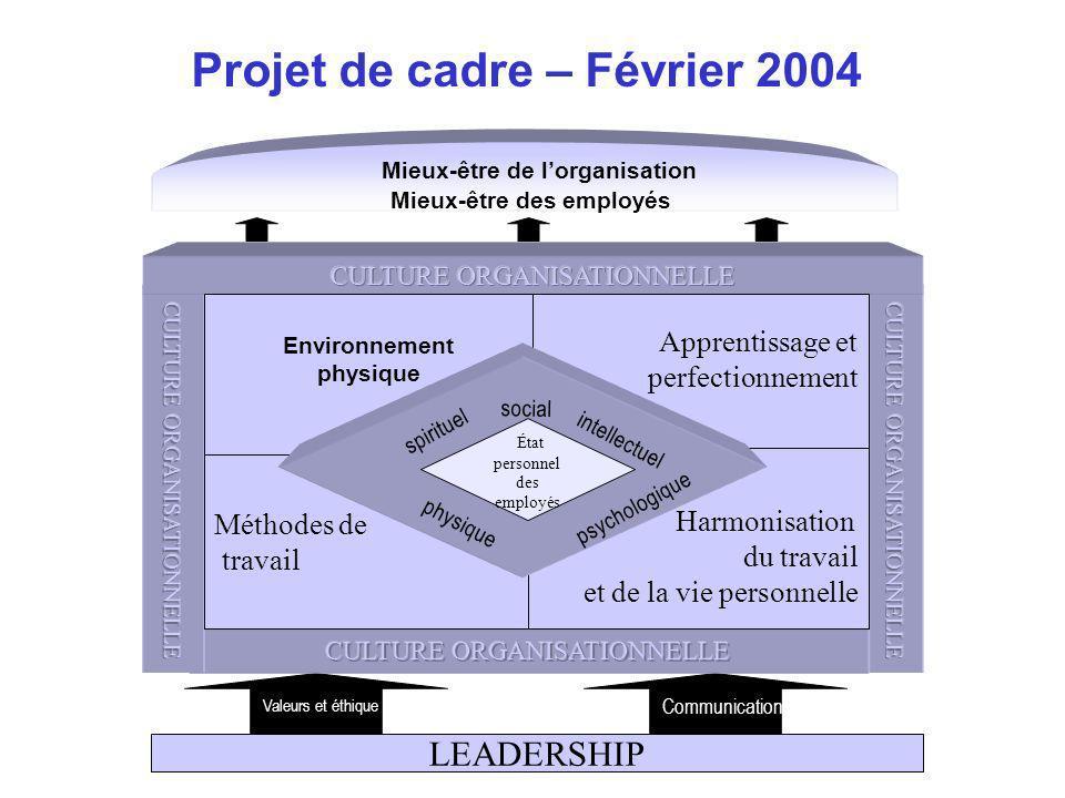 social Environnement physique Apprentissage et perfectionnement Méthodes de travail Harmonisation du travail et de la vie personnelle État personnel d