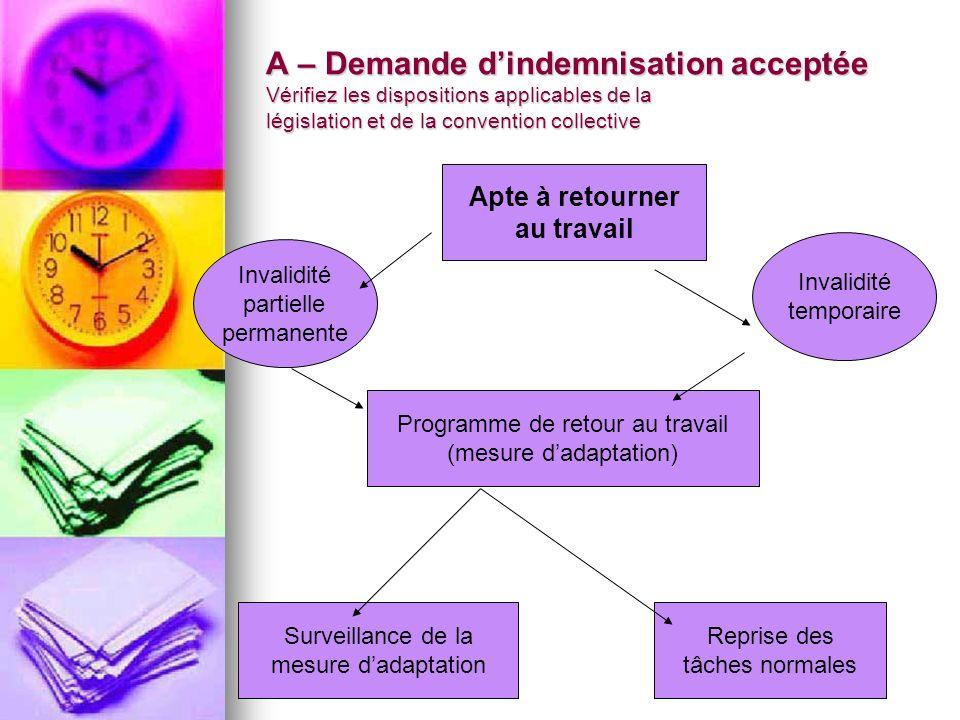 A – Demande dindemnisation acceptée Vérifiez les dispositions applicables de la législation et de la convention collective Apte à retourner au travail