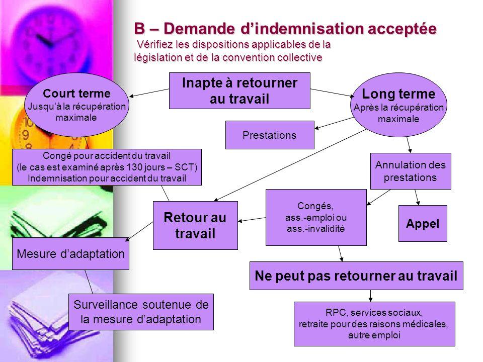 B – Demande dindemnisation acceptée Vérifiez les dispositions applicables de la législation et de la convention collective Inapte à retourner au trava