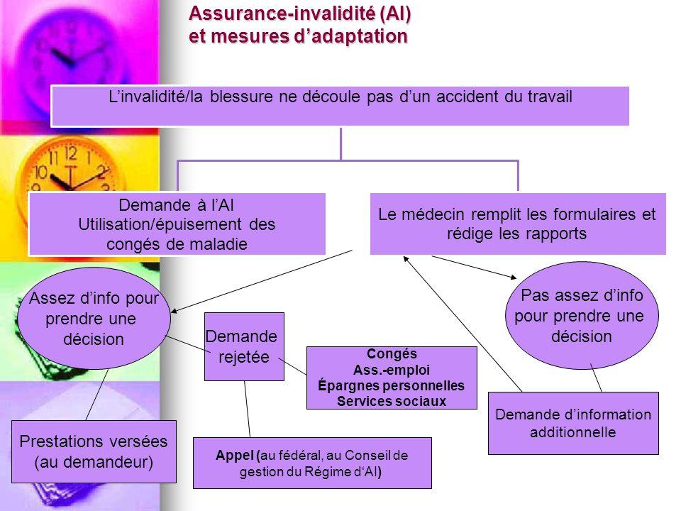 Assurance-invalidité (AI) et mesures dadaptation Linvalidité/la blessure ne découle pas dun accident du travail Demande à lAI Utilisation/épuisement d