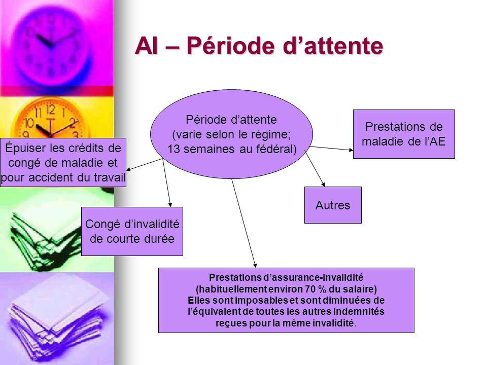 AI – Période dattente Période dattente (varie selon le régime; 13 semaines au fédéral) Épuiser les crédits de congé de maladie et pour accident du tra