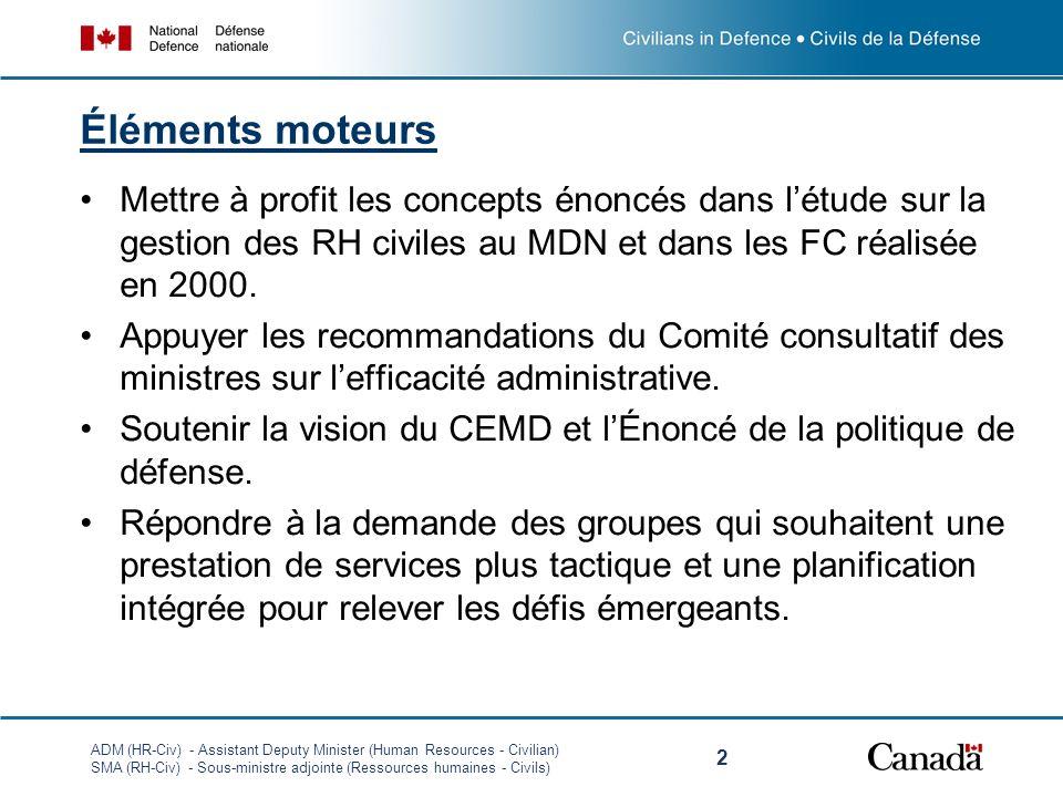ADM (HR-Civ) - Assistant Deputy Minister (Human Resources - Civilian) SMA (RH-Civ) - Sous-ministre adjointe (Ressources humaines - Civils) 2 Éléments moteurs Mettre à profit les concepts énoncés dans létude sur la gestion des RH civiles au MDN et dans les FC réalisée en 2000.