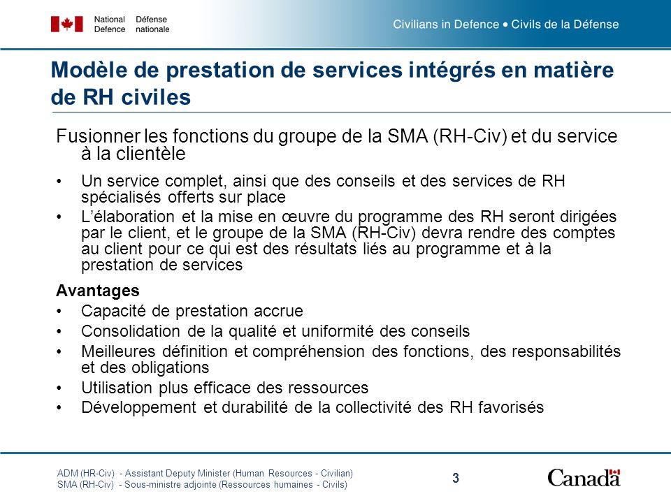 ADM (HR-Civ) - Assistant Deputy Minister (Human Resources - Civilian) SMA (RH-Civ) - Sous-ministre adjointe (Ressources humaines - Civils) 3 Fusionner les fonctions du groupe de la SMA (RH-Civ) et du service à la clientèle Un service complet, ainsi que des conseils et des services de RH spécialisés offerts sur place Lélaboration et la mise en œuvre du programme des RH seront dirigées par le client, et le groupe de la SMA (RH-Civ) devra rendre des comptes au client pour ce qui est des résultats liés au programme et à la prestation de services Avantages Capacité de prestation accrue Consolidation de la qualité et uniformité des conseils Meilleures définition et compréhension des fonctions, des responsabilités et des obligations Utilisation plus efficace des ressources Développement et durabilité de la collectivité des RH favorisés Modèle de prestation de services intégrés en matière de RH civiles