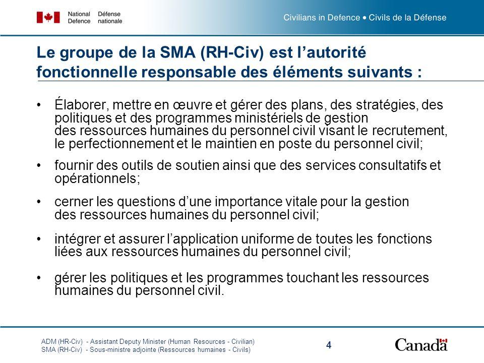 ADM (HR-Civ) - Assistant Deputy Minister (Human Resources - Civilian) SMA (RH-Civ) - Sous-ministre adjointe (Ressources humaines - Civils) 4 Élaborer,
