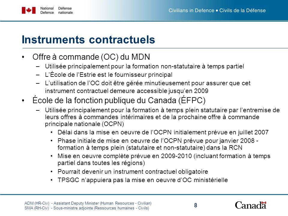 ADM (HR-Civ) - Assistant Deputy Minister (Human Resources - Civilian) SMA (RH-Civ) - Sous-ministre adjointe (Ressources humaines - Civils) 8 Offre à commande (OC) du MDN –Utilisée principalement pour la formation non-statutaire à temps partiel –LÉcole de lEstrie est le fournisseur principal –Lutilisation de lOC doit être gérée minutieusement pour assurer que cet instrument contractuel demeure accessible jusquen 2009 École de la fonction publique du Canada (ÉFPC) –Utilisée principalement pour la formation à temps plein statutaire par lentremise de leurs offres à commandes intérimaires et de la prochaine offre à commande principale nationale (OCPN) Délai dans la mise en oeuvre de lOCPN initialement prévue en juillet 2007 Phase initiale de mise en oeuvre de lOCPN prévue pour janvier 2008 - formation à temps plein (statutaire et non-statutaire) dans la RCN Mise en oeuvre complète prévue en 2009-2010 (incluant formation à temps partiel dans toutes les régions) Pourrait devenir un instrument contractuel obligatoire TPSGC nappuiera pas la mise en oeuvre dOC ministérielle Instruments contractuels