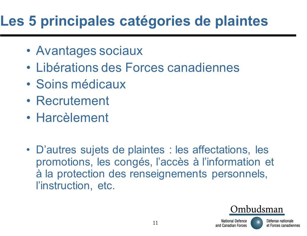 11 Les 5 principales catégories de plaintes Avantages sociaux Libérations des Forces canadiennes Soins médicaux Recrutement Harcèlement Dautres sujets de plaintes : les affectations, les promotions, les congés, laccès à linformation et à la protection des renseignements personnels, linstruction, etc.
