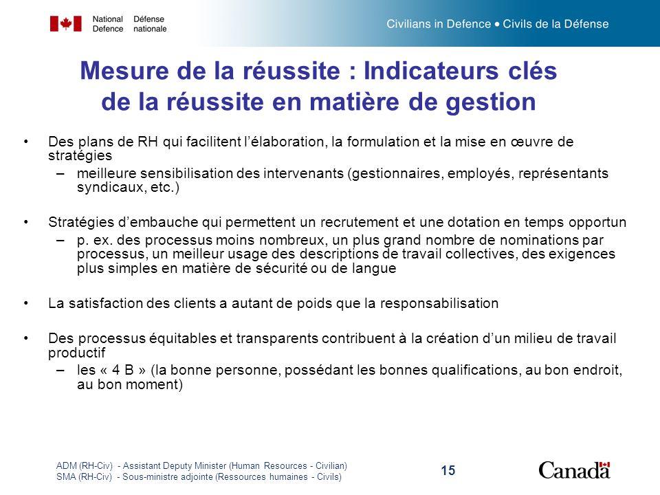 ADM (RH-Civ) - Assistant Deputy Minister (Human Resources - Civilian) SMA (RH-Civ) - Sous-ministre adjointe (Ressources humaines - Civils) 15 Mesure d