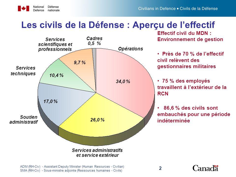 ADM (RH-Civ) - Assistant Deputy Minister (Human Resources - Civilian) SMA (RH-Civ) - Sous-ministre adjointe (Ressources humaines - Civils) 2 Les civil