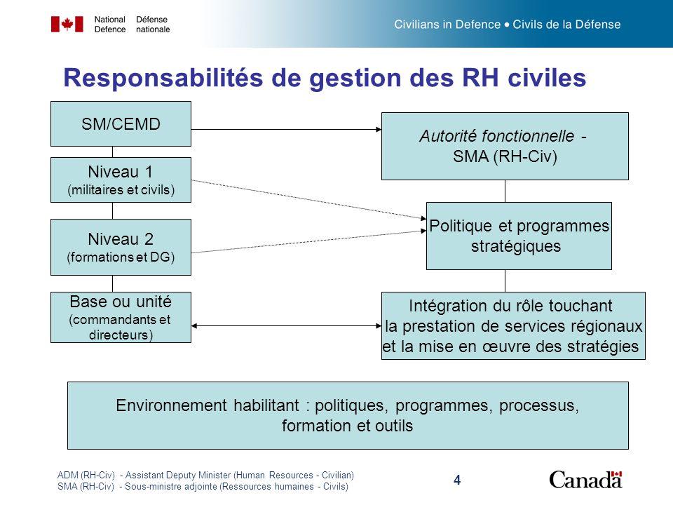 ADM (RH-Civ) - Assistant Deputy Minister (Human Resources - Civilian) SMA (RH-Civ) - Sous-ministre adjointe (Ressources humaines - Civils) 4 Responsab