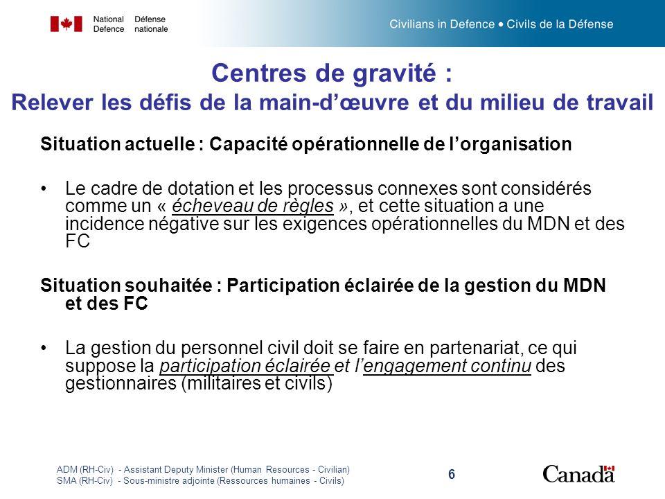 ADM (RH-Civ) - Assistant Deputy Minister (Human Resources - Civilian) SMA (RH-Civ) - Sous-ministre adjointe (Ressources humaines - Civils) 6 Centres d