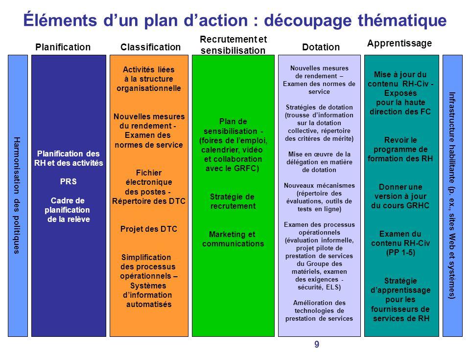 Plan de sensibilisation - (foires de lemploi, calendrier, vidéo et collaboration avec le GRFC) Stratégie de recrutement Marketing et communications Pl