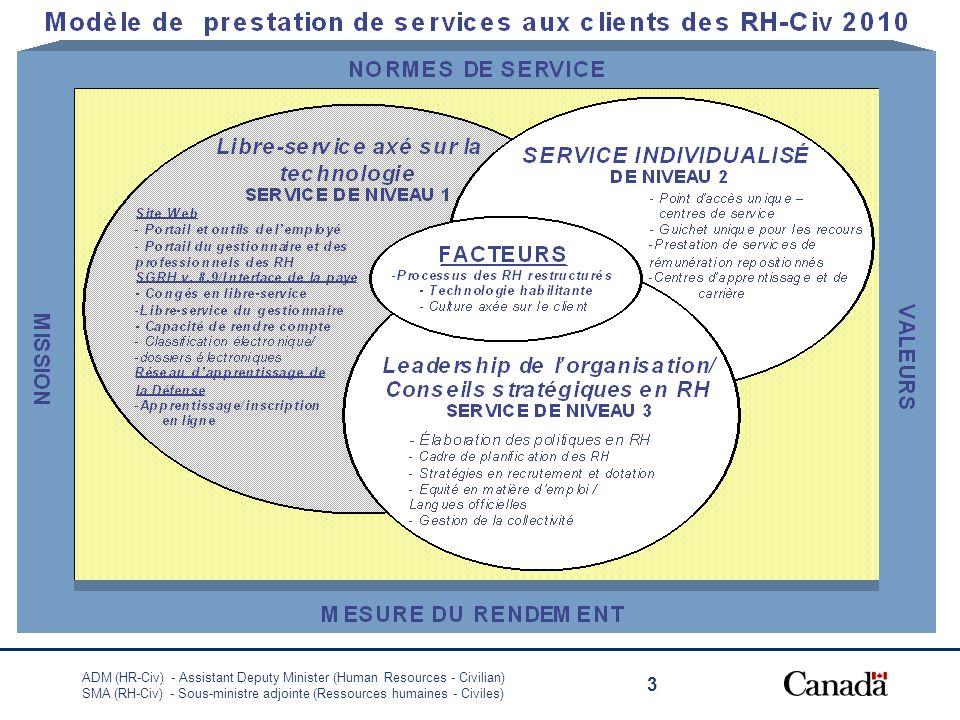 ADM (HR-Civ) - Assistant Deputy Minister (Human Resources - Civilian) SMA (RH-Civ) - Sous-ministre adjointe (Ressources humaines - Civiles) 3