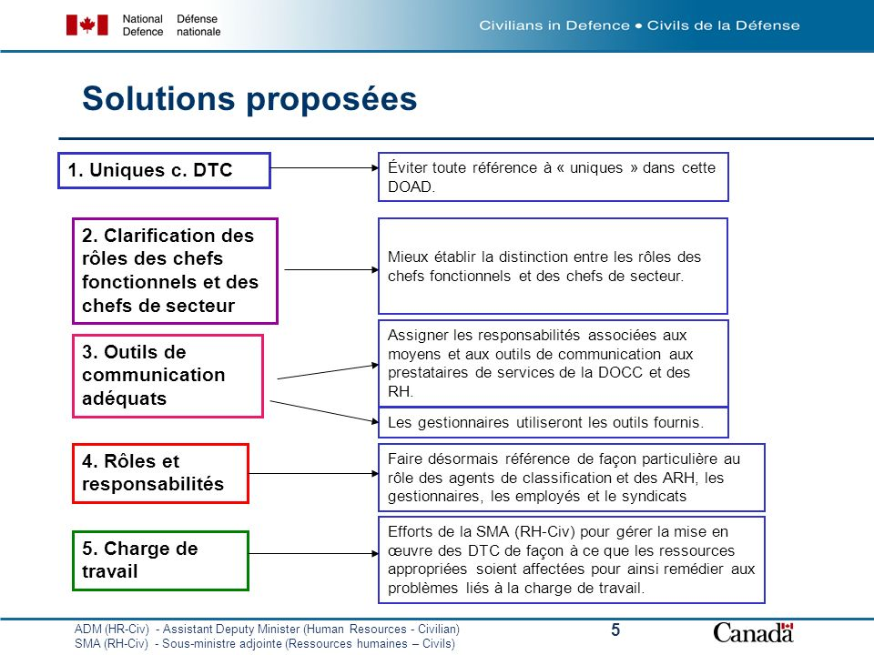 ADM (HR-Civ) - Assistant Deputy Minister (Human Resources - Civilian) SMA (RH-Civ) - Sous-ministre adjointe (Ressources humaines – Civils) 5 Solutions proposées Éviter toute référence à « uniques » dans cette DOAD.