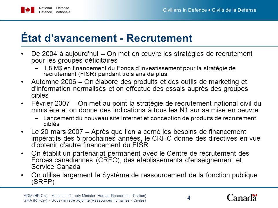 ADM (HR-Civ) - Assistant Deputy Minister (Human Resources - Civilian) SMA (RH-Civ) - Sous-ministre adjointe (Ressources humaines - Civiles) 4 État davancement - Recrutement De 2004 à aujourdhui – On met en œuvre les stratégies de recrutement pour les groupes déficitaires –1,8 M$ en financement du Fonds dinvestissement pour la stratégie de recrutement (FISR) pendant trois ans de plus Automne 2006 – On élabore des produits et des outils de marketing et dinformation normalisés et on effectue des essais auprès des groupes cibles Février 2007 – On met au point la stratégie de recrutement national civil du ministère et on donne des indications à tous les N1 sur sa mise en oeuvre –Lancement du nouveau site Internet et conception de produits de recrutement ciblés Le 20 mars 2007 – Après que lon a cerné les besoins de financement impératifs des 5 prochaines années, le CRHC donne des directives en vue dobtenir dautre financement du FISR On établit un partenariat permanent avec le Centre de recrutement des Forces canadiennes (CRFC), des établissements denseignement et Service Canada On utilise largement le Système de ressourcement de la fonction publique (SRFP)