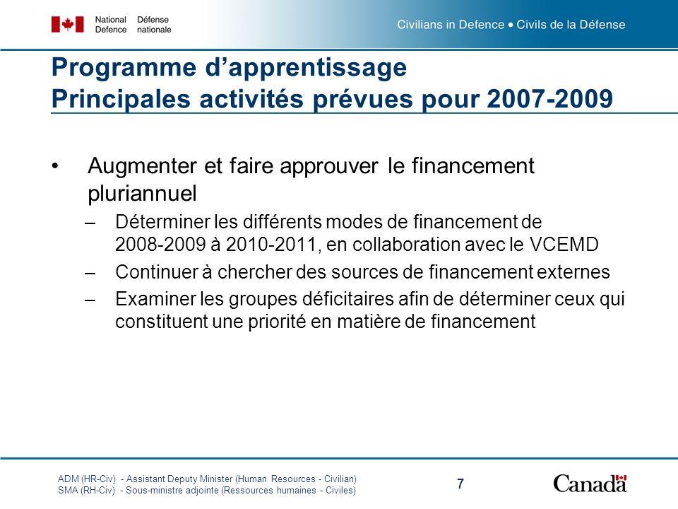 ADM (HR-Civ) - Assistant Deputy Minister (Human Resources - Civilian) SMA (RH-Civ) - Sous-ministre adjointe (Ressources humaines - Civiles) 7 Programme dapprentissage Principales activités prévues pour 2007-2009 Augmenter et faire approuver le financement pluriannuel –Déterminer les différents modes de financement de 2008-2009 à 2010-2011, en collaboration avec le VCEMD –Continuer à chercher des sources de financement externes –Examiner les groupes déficitaires afin de déterminer ceux qui constituent une priorité en matière de financement