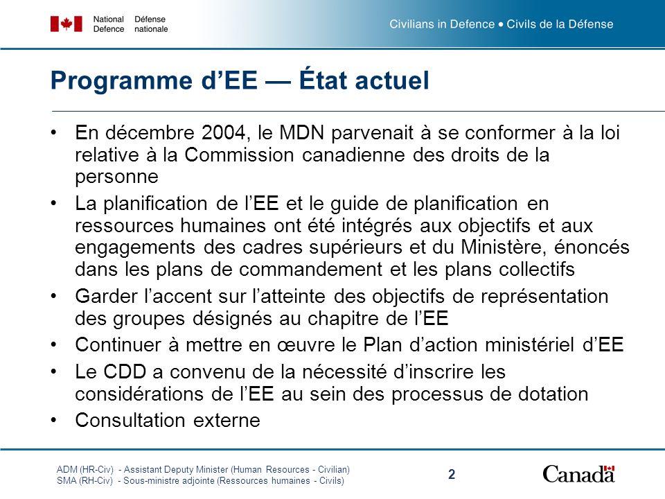 ADM (HR-Civ) - Assistant Deputy Minister (Human Resources - Civilian) SMA (RH-Civ) - Sous-ministre adjointe (Ressources humaines - Civils) 2 Programme