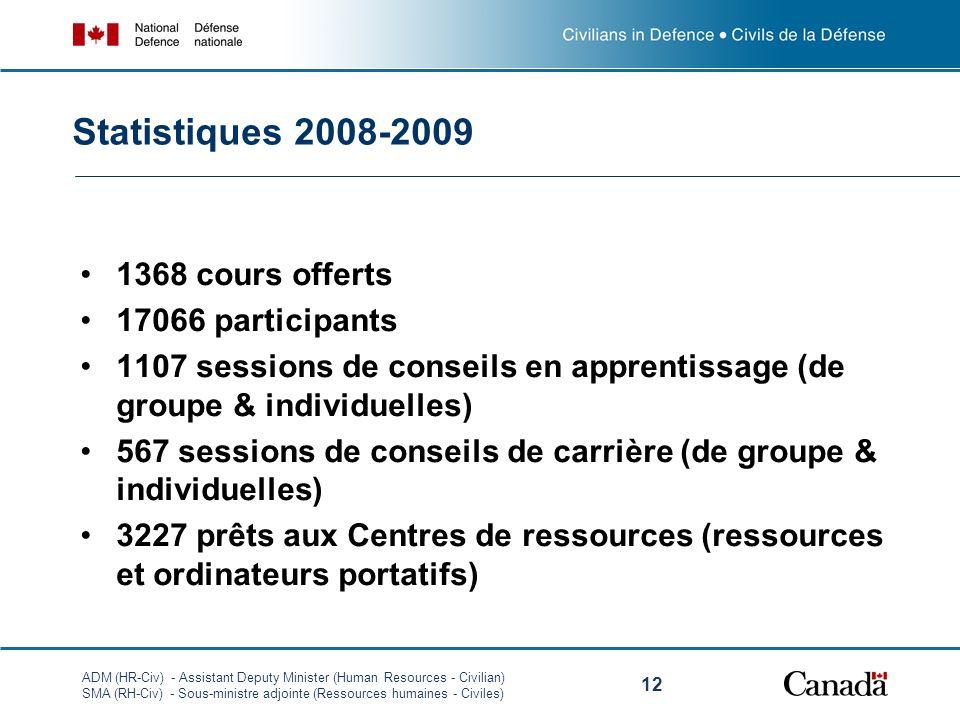 ADM (HR-Civ) - Assistant Deputy Minister (Human Resources - Civilian) SMA (RH-Civ) - Sous-ministre adjointe (Ressources humaines - Civiles) 12 Statist