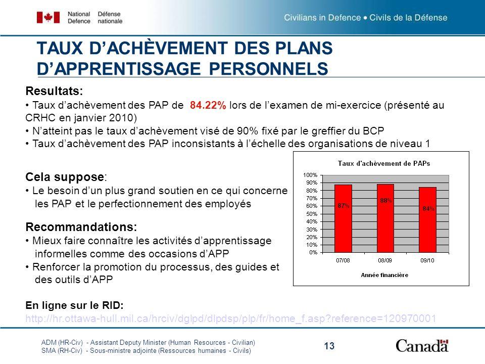 ADM (HR-Civ) - Assistant Deputy Minister (Human Resources - Civilian) SMA (RH-Civ) - Sous-ministre adjointe (Ressources humaines - Civils) 13 TAUX DACHÈVEMENT DES PLANS DAPPRENTISSAGE PERSONNELS Resultats: Taux dachèvement des PAP de 84.22% lors de lexamen de mi-exercice (présenté au CRHC en janvier 2010) Natteint pas le taux dachèvement visé de 90% fixé par le greffier du BCP Taux dachèvement des PAP inconsistants à léchelle des organisations de niveau 1 Cela suppose: Le besoin dun plus grand soutien en ce qui concerne les PAP et le perfectionnement des employés Recommandations: Mieux faire connaître les activités dapprentissage informelles comme des occasions dAPP Renforcer la promotion du processus, des guides et des outils dAPP En ligne sur le RID: http://hr.ottawa-hull.mil.ca/hrciv/dglpd/dlpdsp/plp/fr/home_f.asp?reference=120970001