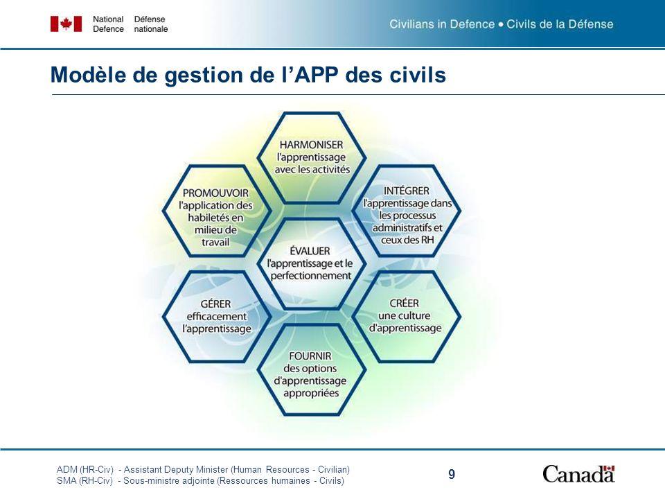 ADM (HR-Civ) - Assistant Deputy Minister (Human Resources - Civilian) SMA (RH-Civ) - Sous-ministre adjointe (Ressources humaines - Civils) 9 Modèle de gestion de lAPP des civils