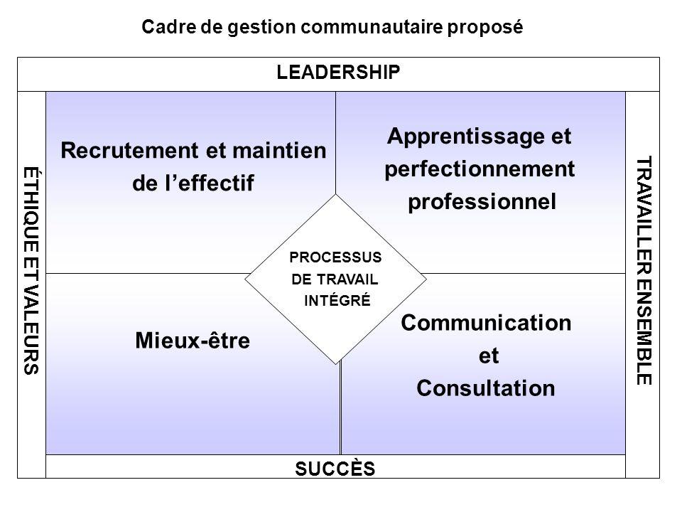 Recrutement et maintien de leffectif Apprentissage et perfectionnement professionnel Mieux-être Communication et Consultation PROCESSUS DE TRAVAIL INT