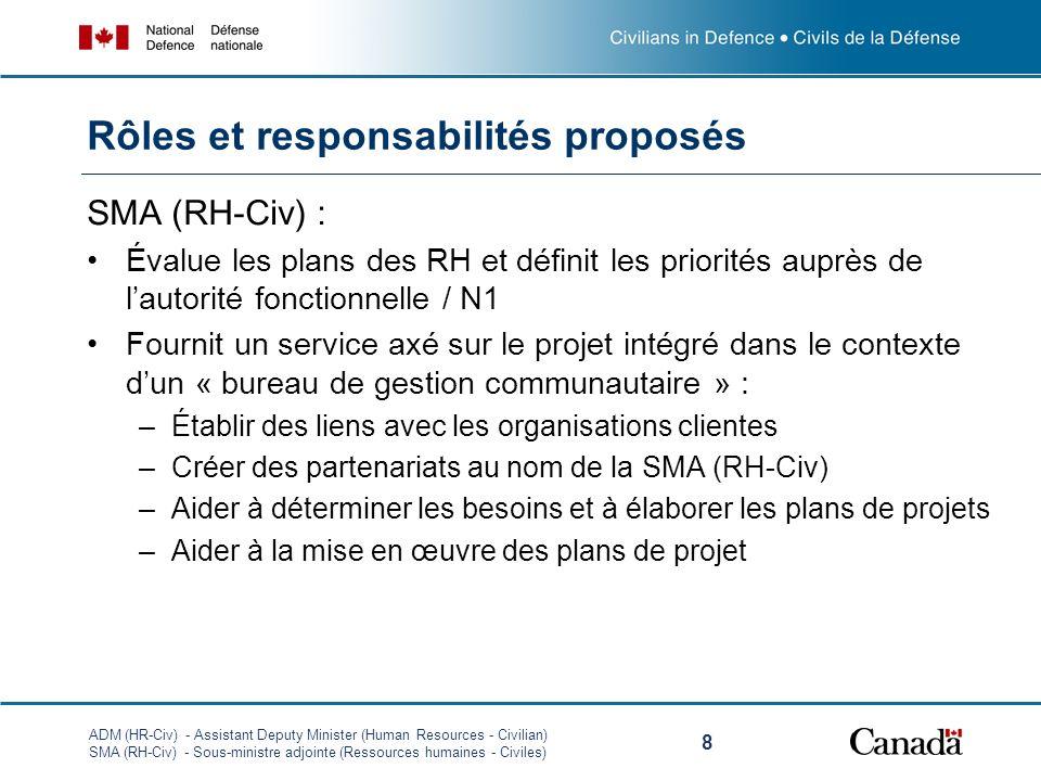 ADM (HR-Civ) - Assistant Deputy Minister (Human Resources - Civilian) SMA (RH-Civ) - Sous-ministre adjointe (Ressources humaines - Civiles) 8 Rôles et