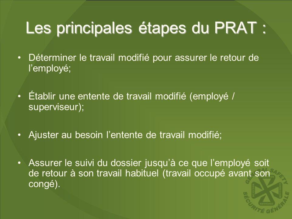 Les principales étapes du PRAT : Déterminer le travail modifié pour assurer le retour de lemployé; Établir une entente de travail modifié (employé / s