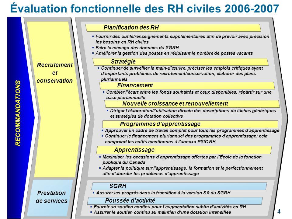 RECOMMANDATIONS 4 Prestation de services Recrutement et conservation Évaluation fonctionnelle des RH civiles 2006-2007 SGRH Poussée dactivité Fournir