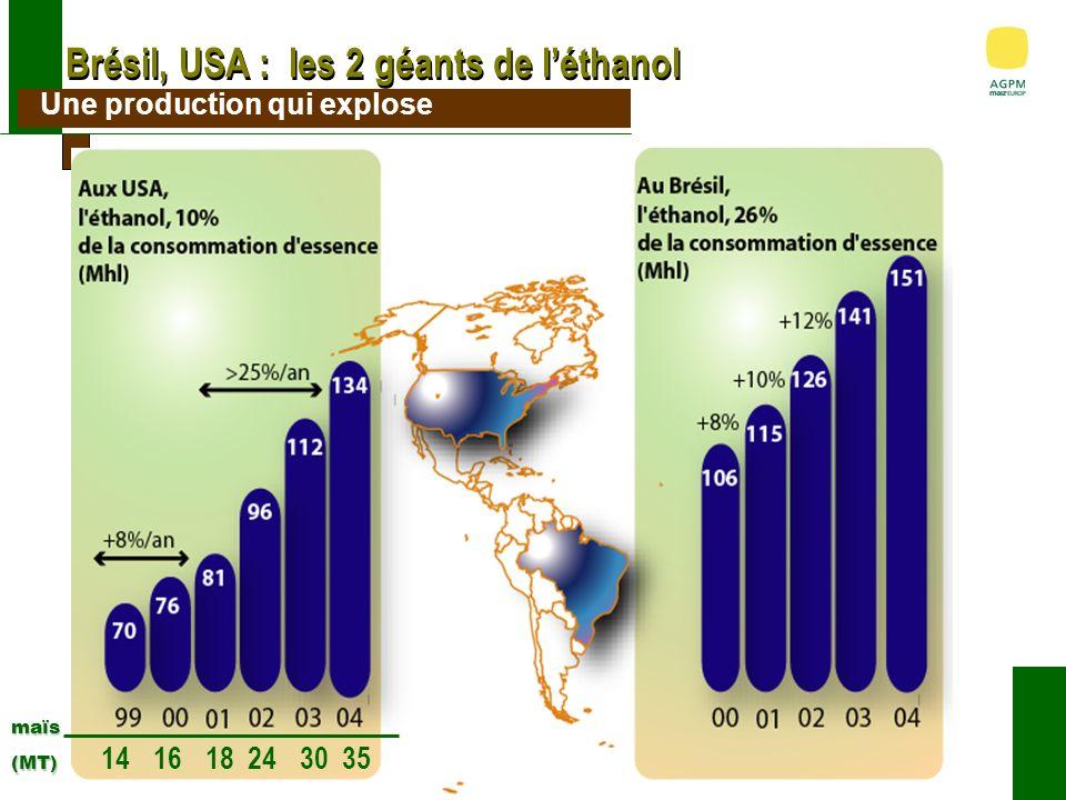 Brésil, USA : les 2 géants de léthanol maïs (MT) (MT) 141618243035 Une production qui explose