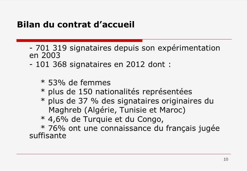 10 Bilan du contrat daccueil - 701 319 signataires depuis son expérimentation en 2003 - 101 368 signataires en 2012 dont : * 53% de femmes * plus de 1
