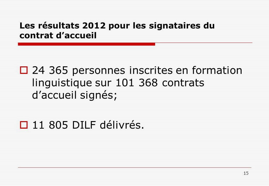 15 Les résultats 2012 pour les signataires du contrat daccueil 24 365 personnes inscrites en formation linguistique sur 101 368 contrats daccueil sign
