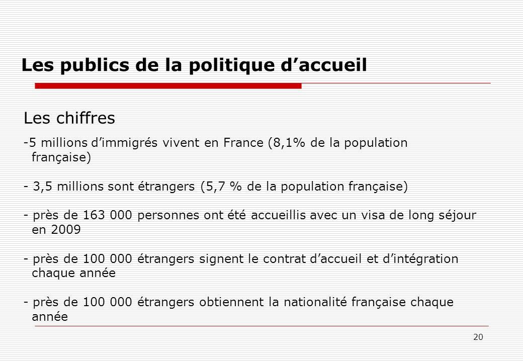 20 Les publics de la politique daccueil Les chiffres -5 millions dimmigrés vivent en France (8,1% de la population française) - 3,5 millions sont étra