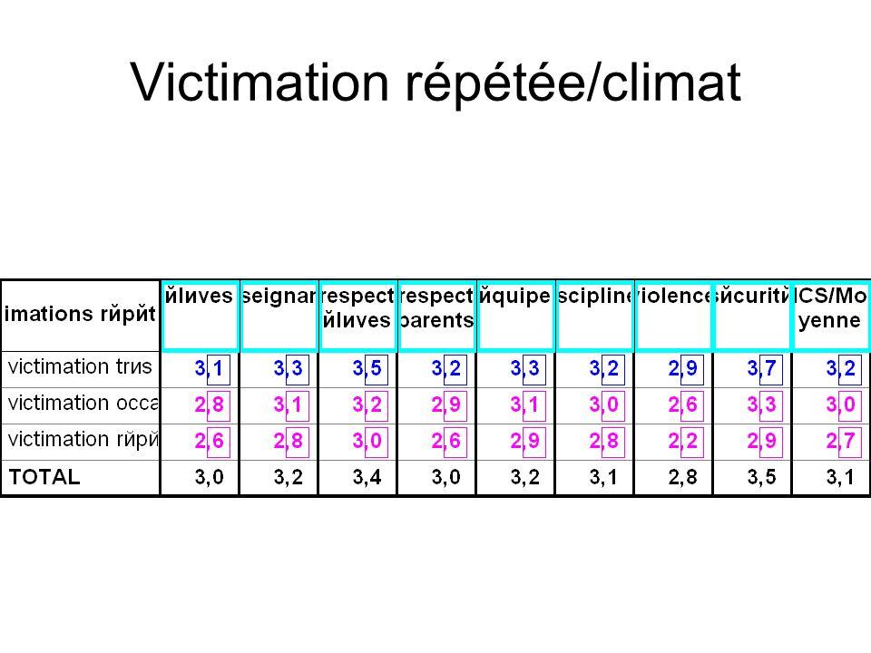 Victimation répétée/climat