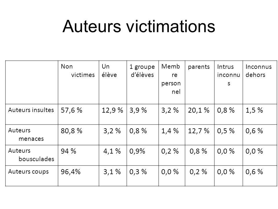 Auteurs victimations Non victimes Un élève 1 groupe délèves Memb re person nel parentsIntrus inconnu s Inconnus dehors Auteurs insultes 57,6 %12,9 %3,9 %3,2 %20,1 %0,8 %1,5 % Auteurs menaces 80,8 % 3,2 %0,8 %1,4 %12,7 %0,5 %0,6 % Auteurs bousculades 94 % 4,1 %0,9%0,2 % 0,8 %0,0 % Auteurs coups 96,4% 3,1 %0,3 %0,0 % 0,2 %0,0 %0,6 %