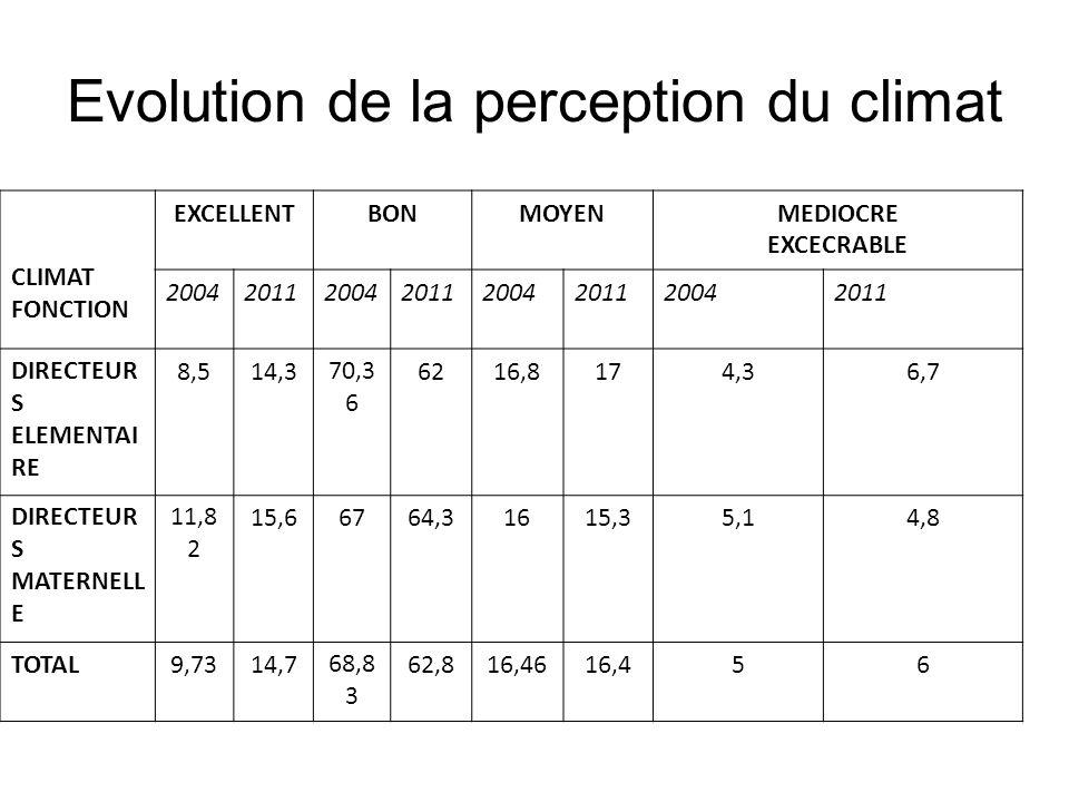 Evolution de la perception du climat CLIMAT FONCTION EXCELLENTBONMOYENMEDIOCRE EXCECRABLE 20042011200420112004201120042011 DIRECTEUR S ELEMENTAI RE 8,514,370,3 6 6216,8174,36,7 DIRECTEUR S MATERNELL E 11,8 2 15,66764,31615,35,14,8 TOTAL9,7314,768,8 3 62,816,4616,456