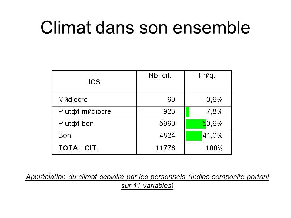 Climat dans son ensemble Appréciation du climat scolaire par les personnels (Indice composite portant sur 11 variables)