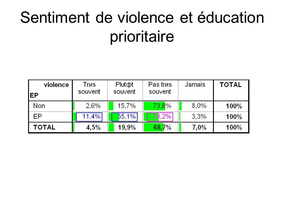 Sentiment de violence et éducation prioritaire
