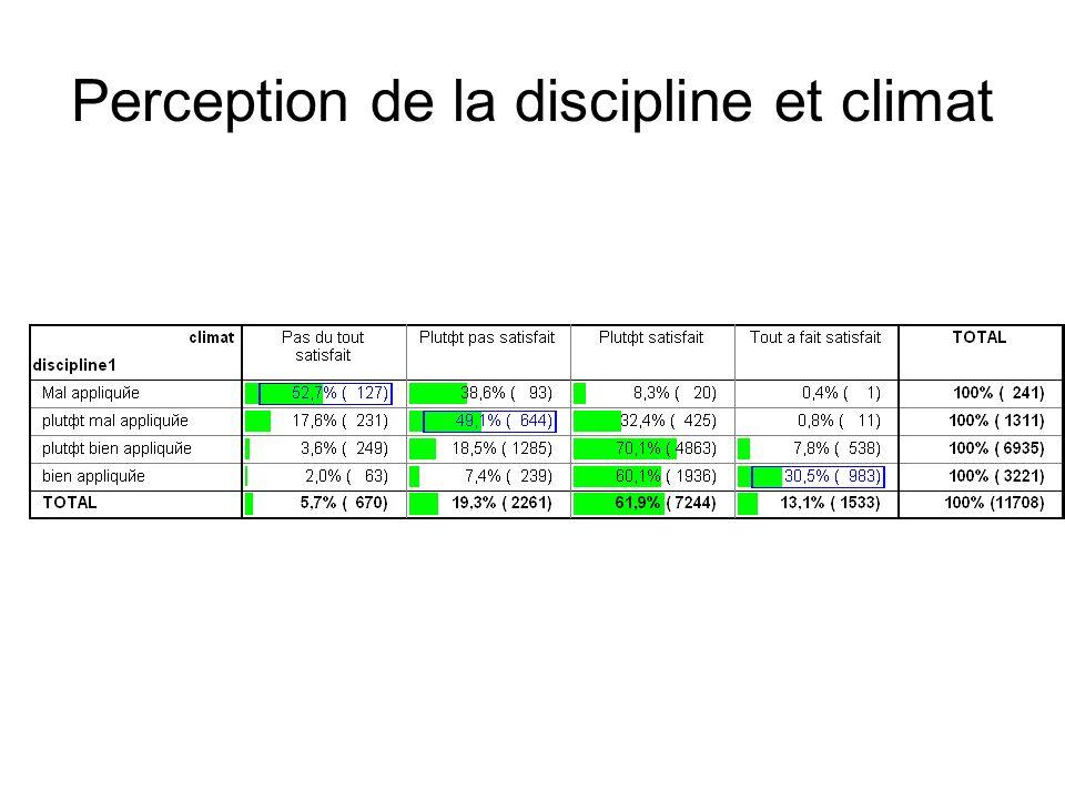 Perception de la discipline et climat