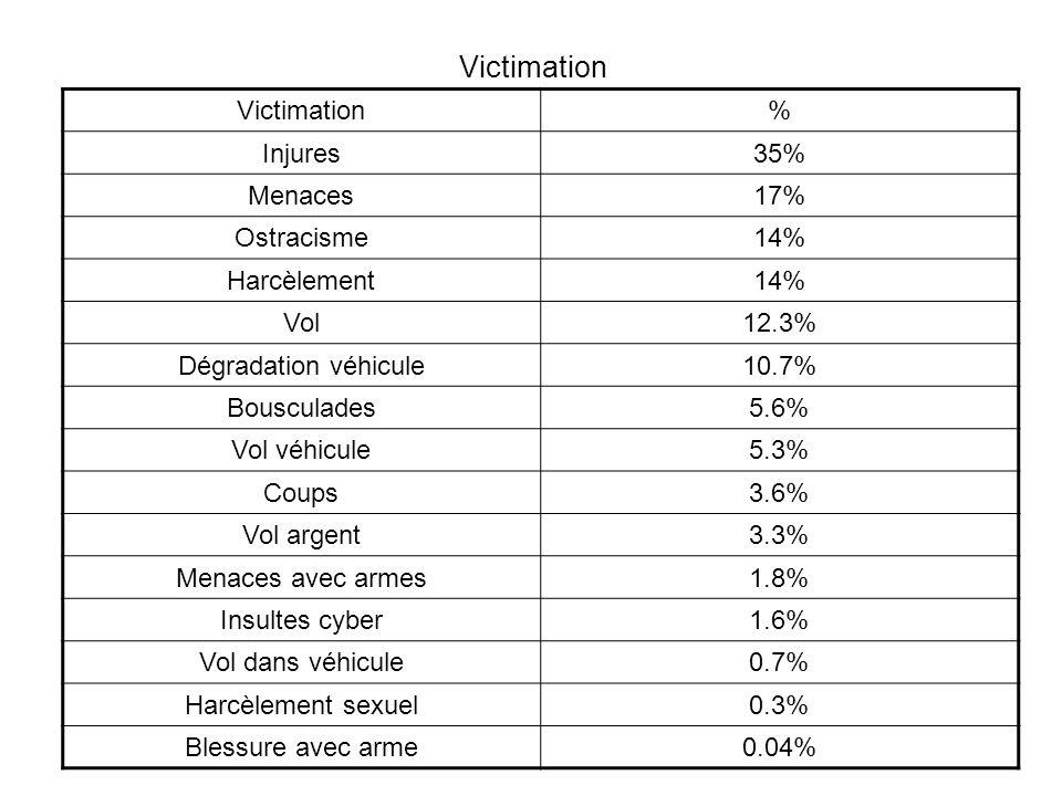 Victimation % Injures35% Menaces17% Ostracisme14% Harcèlement14% Vol12.3% Dégradation véhicule10.7% Bousculades5.6% Vol véhicule5.3% Coups3.6% Vol argent3.3% Menaces avec armes1.8% Insultes cyber1.6% Vol dans véhicule0.7% Harcèlement sexuel0.3% Blessure avec arme0.04%