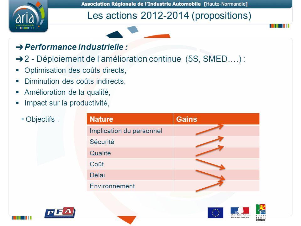 Les actions 2012-2014 (propositions) Performance industrielle : 2 - Déploiement de lamélioration continue (5S, SMED….) : Optimisation des coûts direct