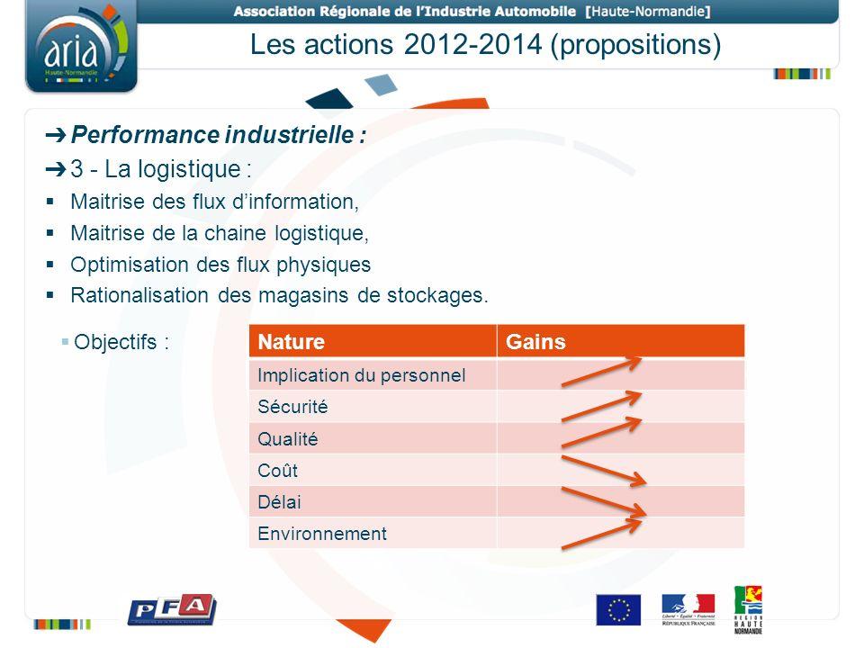 Les actions 2012-2014 (propositions) Performance industrielle : 3 - La logistique : Maitrise des flux dinformation, Maitrise de la chaine logistique,
