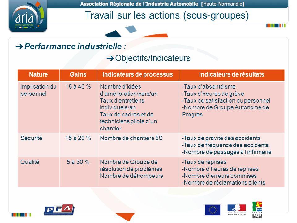 Travail sur les actions (sous-groupes) Performance industrielle : Objectifs/Indicateurs NatureGainsIndicateurs de processusIndicateurs de résultats Im
