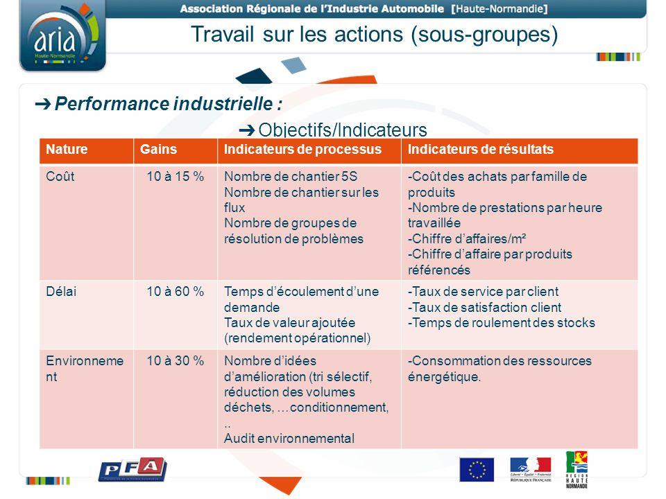 Travail sur les actions (sous-groupes) Performance industrielle : Objectifs/Indicateurs NatureGainsIndicateurs de processusIndicateurs de résultats Co