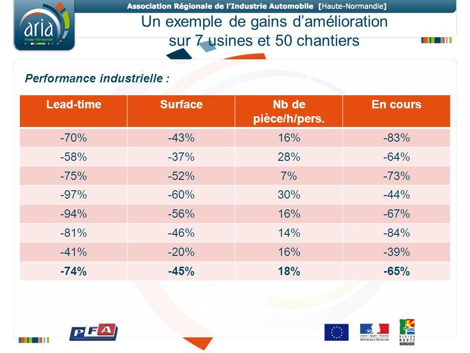 Un exemple de gains damélioration sur 7 usines et 50 chantiers Lead-timeSurfaceNb de pièce/h/pers. En cours -70%-43%16%-83% -58%-37%28%-64% -75%-52%7%