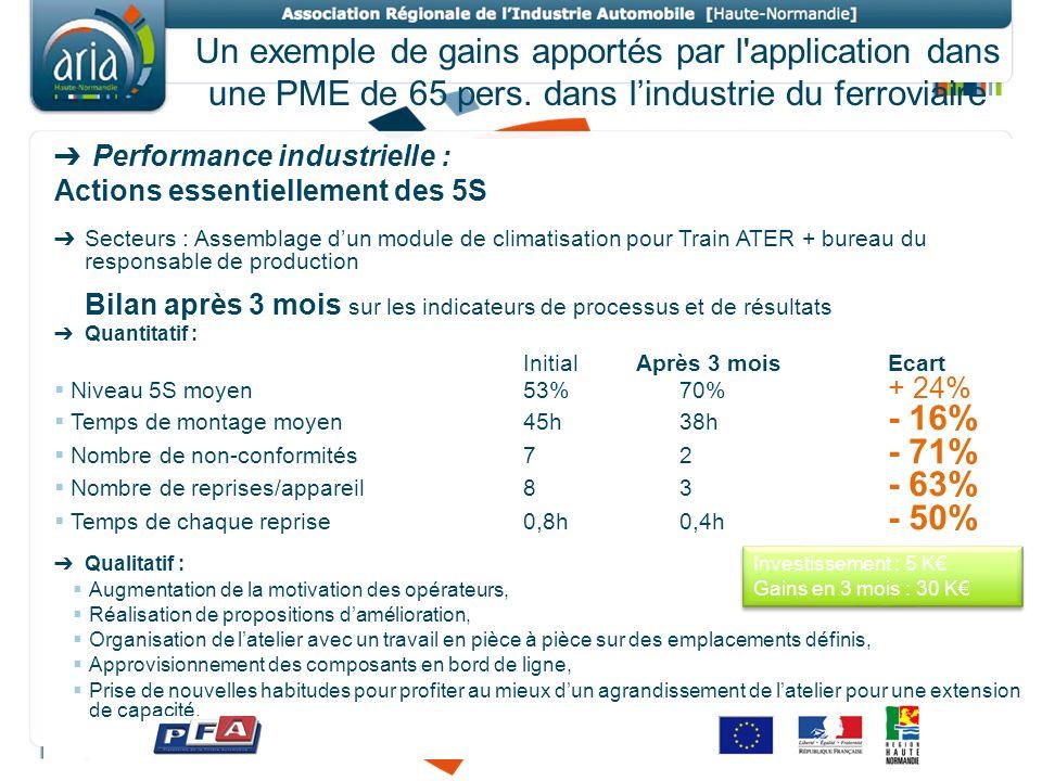 Un exemple de gains apportés par l'application dans une PME de 65 pers. dans lindustrie du ferroviaire Performance industrielle : Actions essentiellem