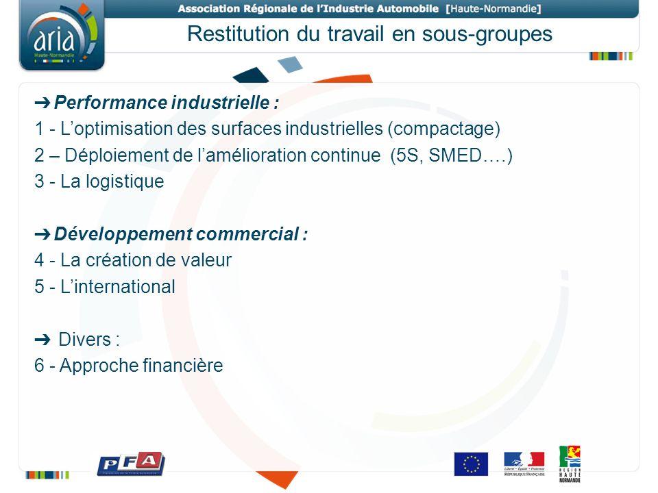 Restitution du travail en sous-groupes Performance industrielle : 1 - Loptimisation des surfaces industrielles (compactage) 2 – Déploiement de lamélio